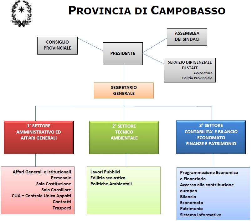 Organigramma Funzionale della Provincia di Campobasso